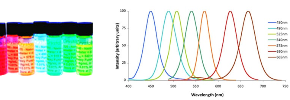 SpectraDot™ Fluorescent Nanocrystals
